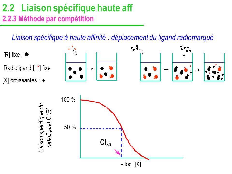 Liaison spécifique du radioligand [L*R]